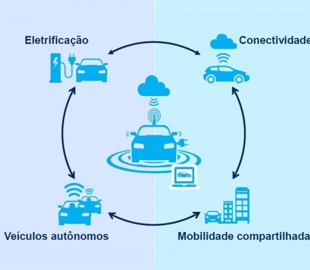 O futuro do mercado de reposição automotivo brasileiro